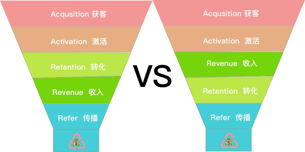 漏斗模型是什么?一文详解漏斗模型如何应用