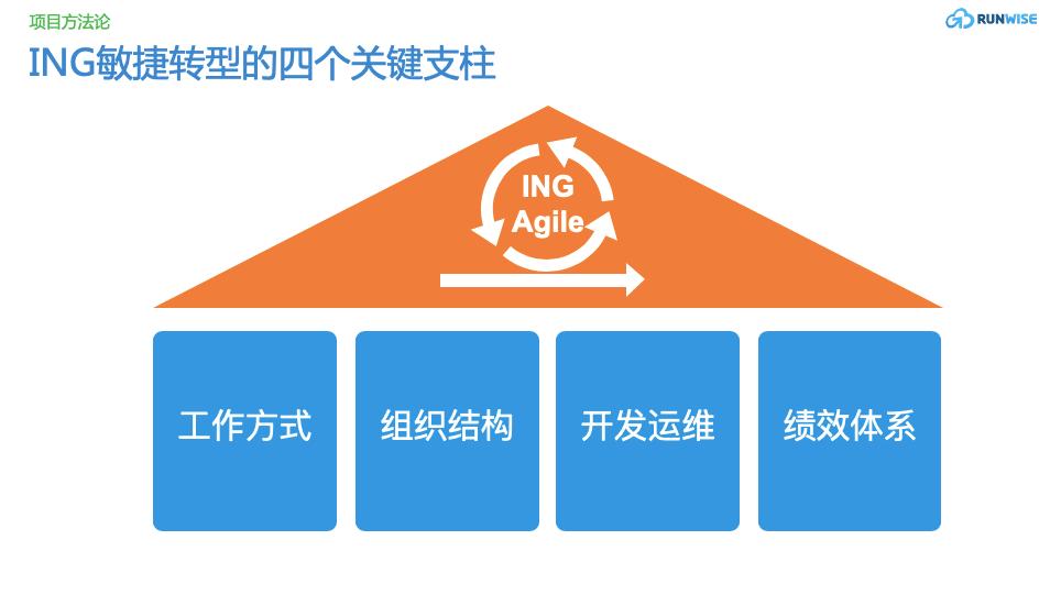 ING 敏捷转型实践 的四个关键方面