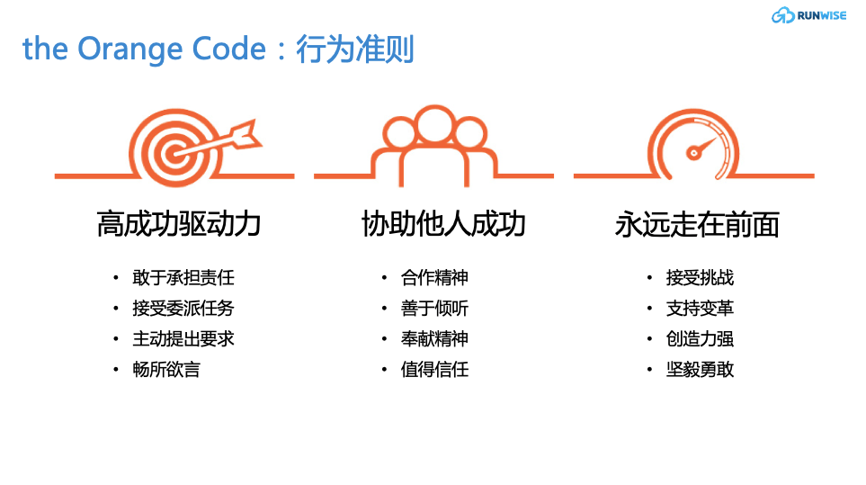 ING Orange code行为准则图示