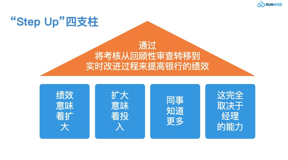 ING绩效体系step up概括图