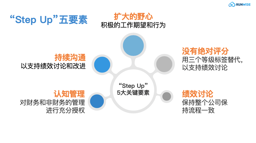 ING绩效体系五大要素示意图