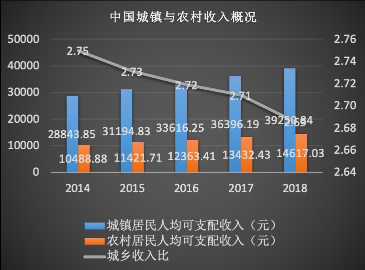 中国城镇与农村收入