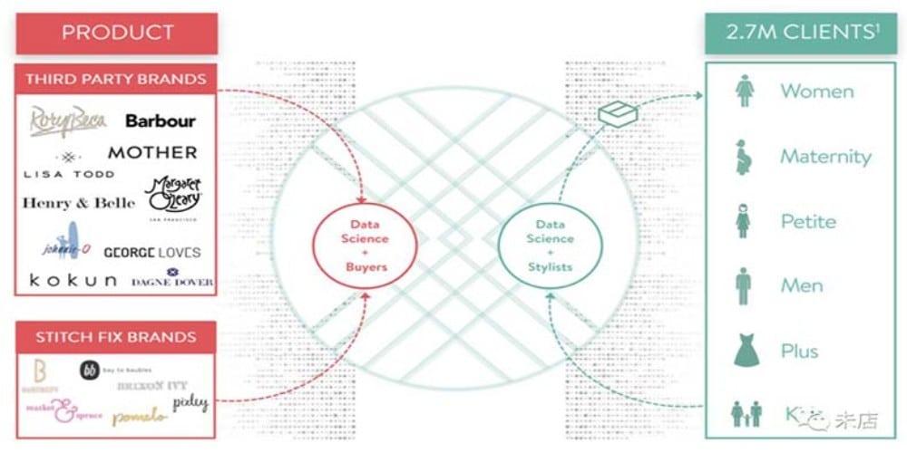 服装行业个性化服务:订阅电商鼻祖Stitch Fix商业模式中的个性化推荐分析