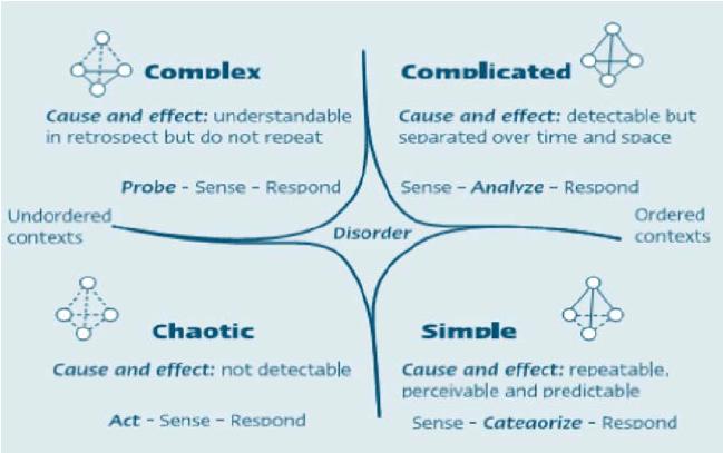 工具模板 | 优选业务挑战的Cynefin五维度问题认知框架