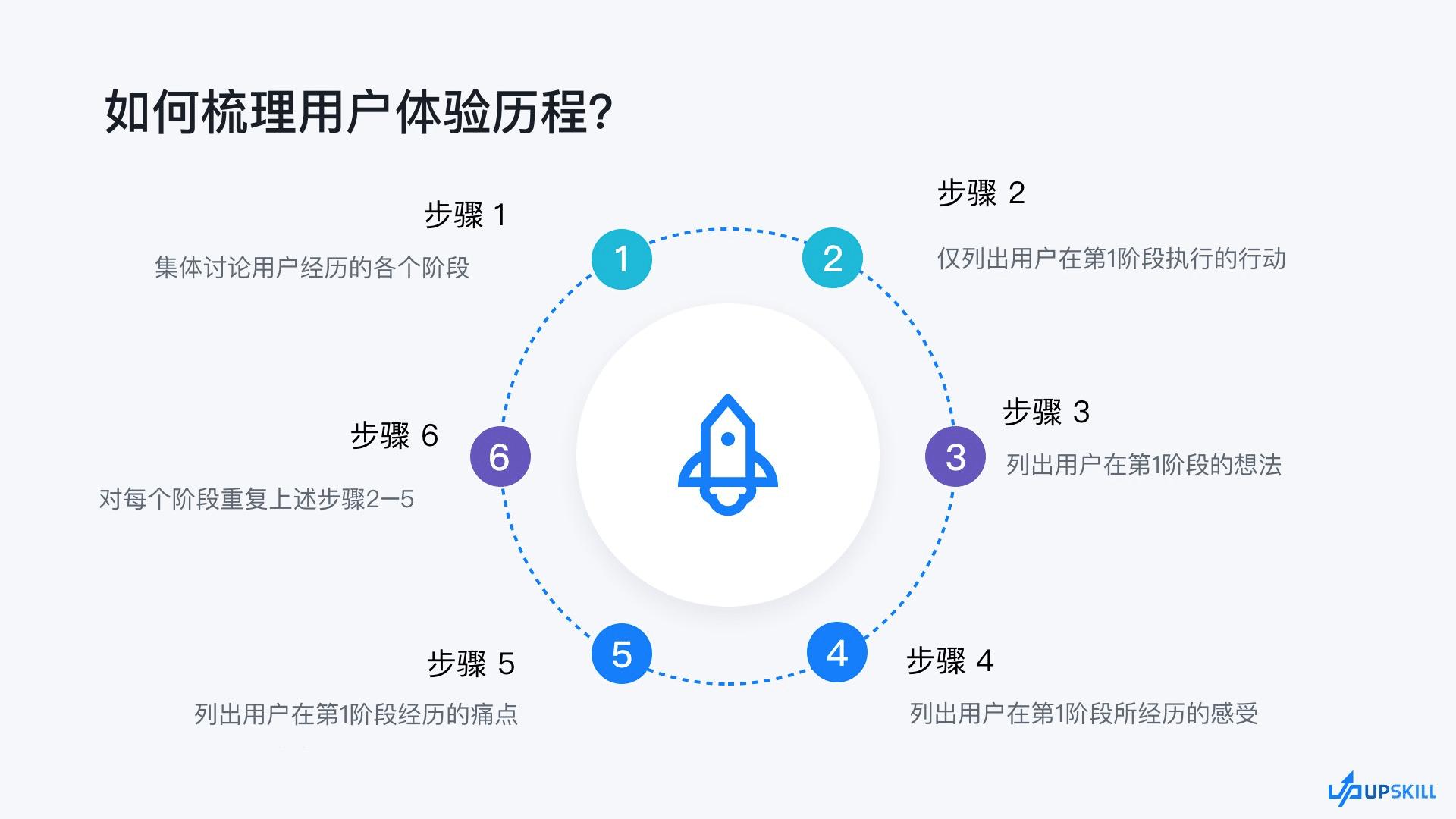 用户体验历程