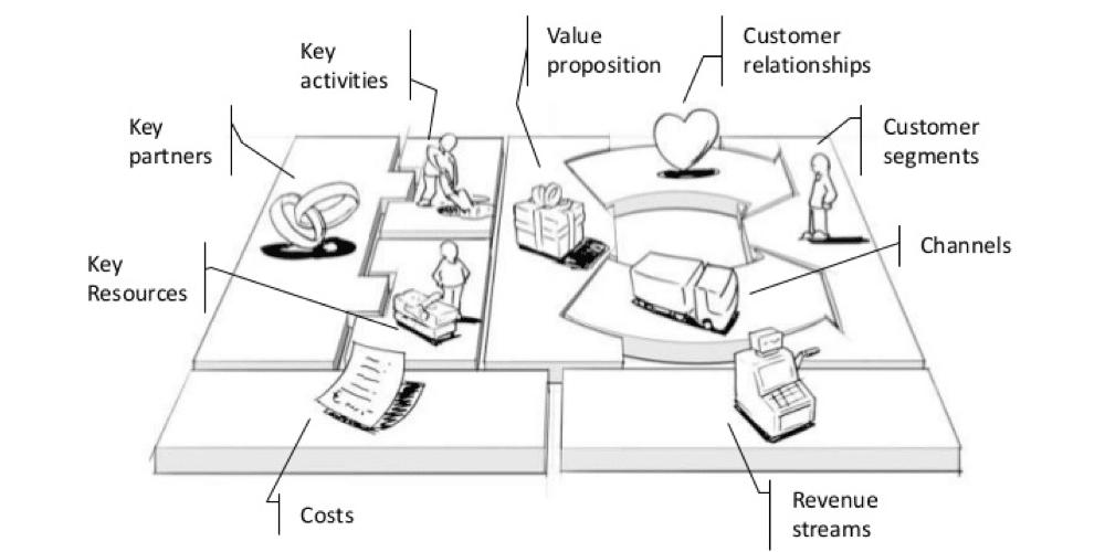 3大成功商业模式案例分析