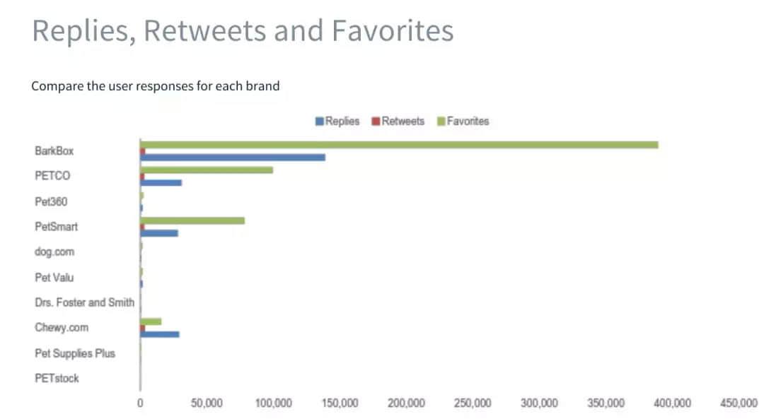 BarkBox的Twitter回复数和收藏数均超过了Petco、PetSmart和其他更传统的宠物用品零售公司。