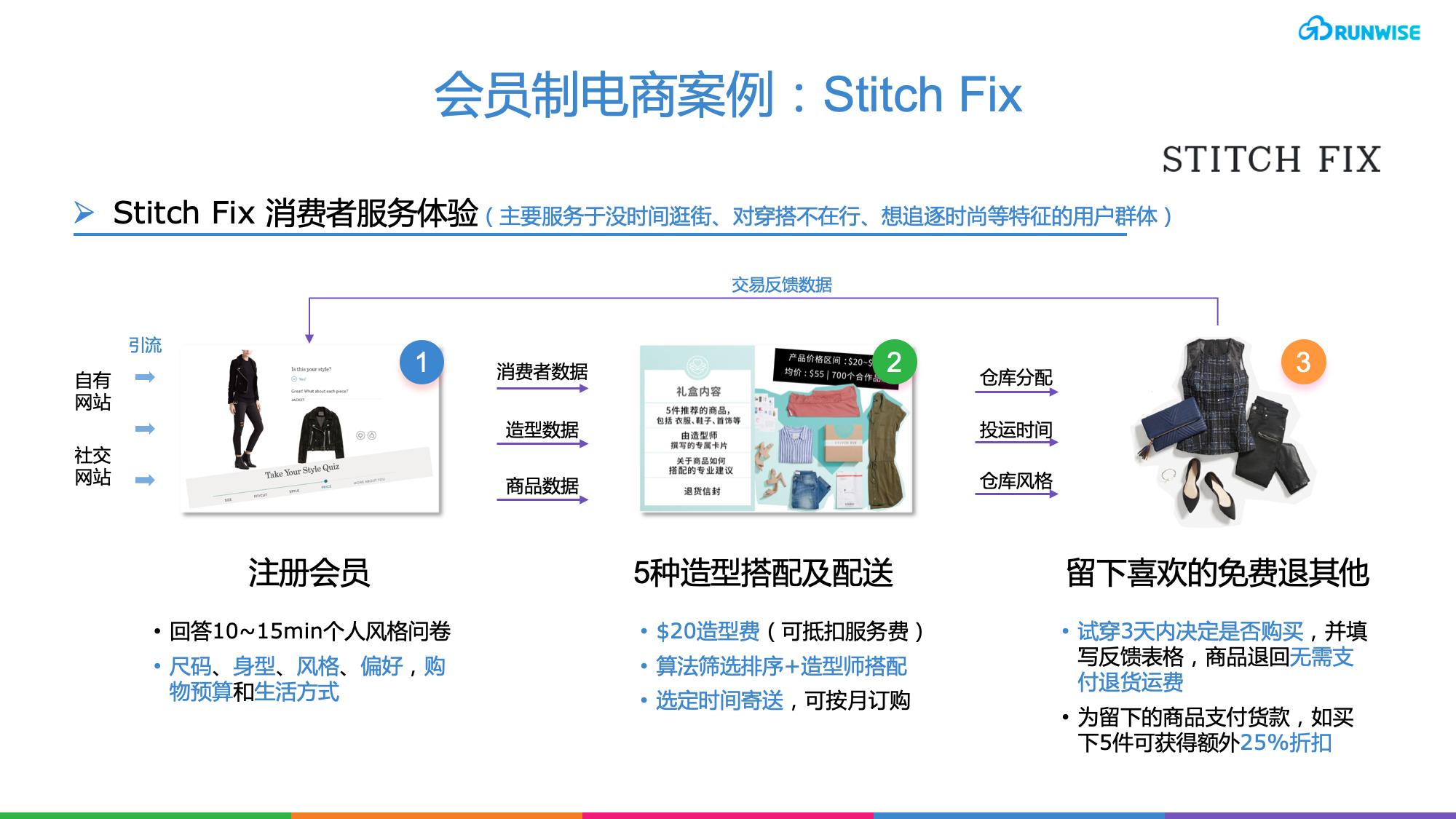 会员电商-会员制电商案例-Stitch Fix