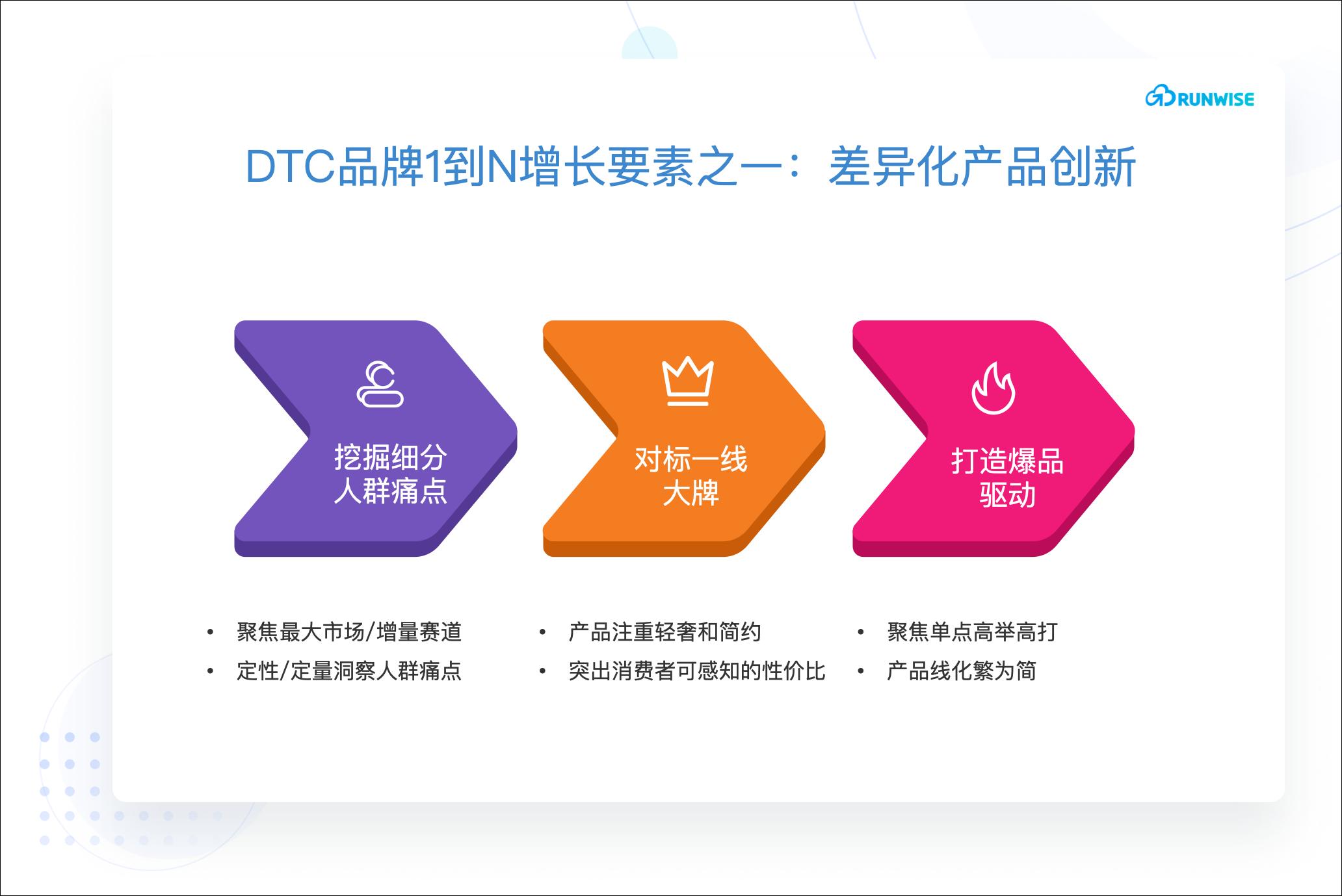 DTC品牌1到N增长-产品差异化