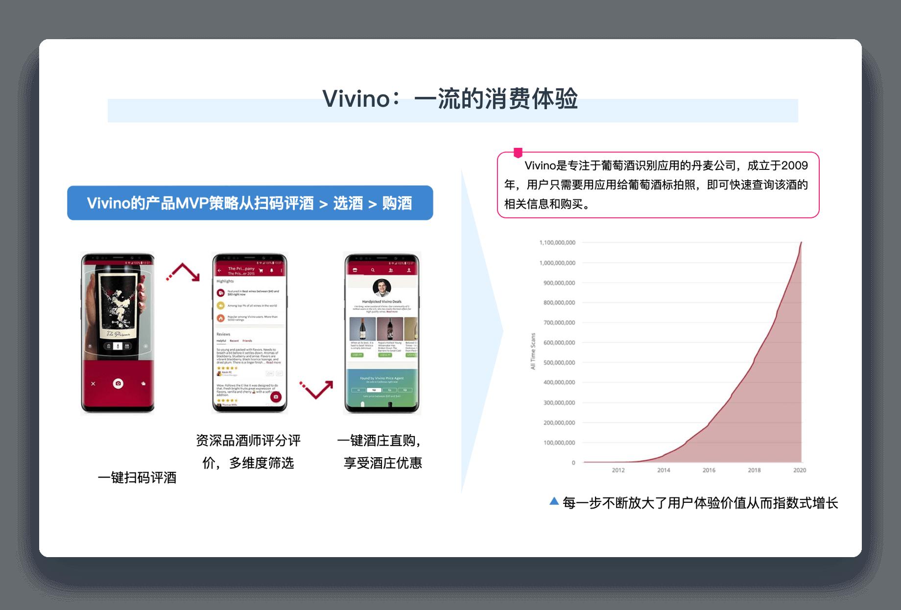 DTC增长创新案例Vivino