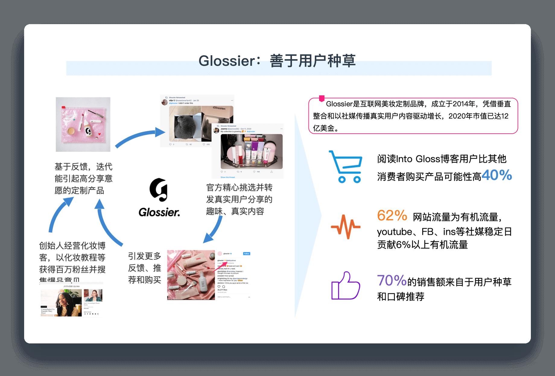 DTC增长创新案例Glossier