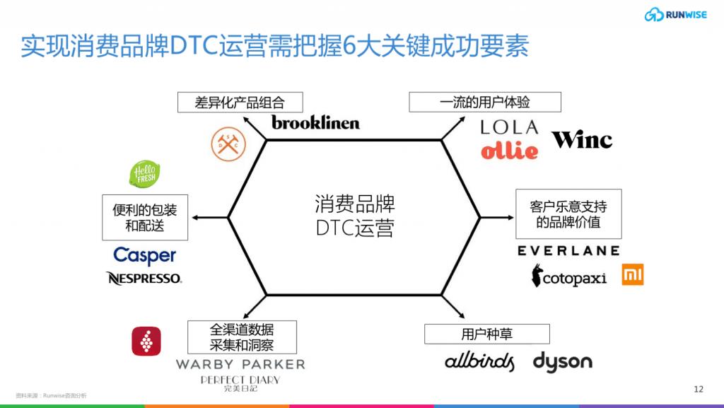 什么是DTC -3