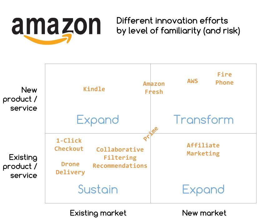 亚马逊创新