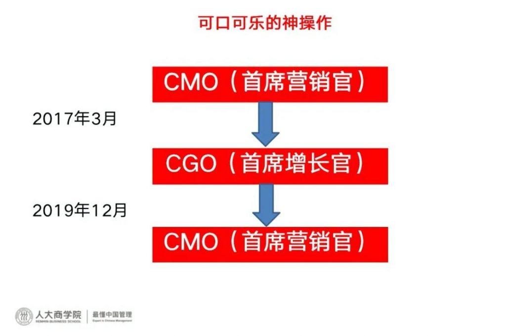 CMO是什么