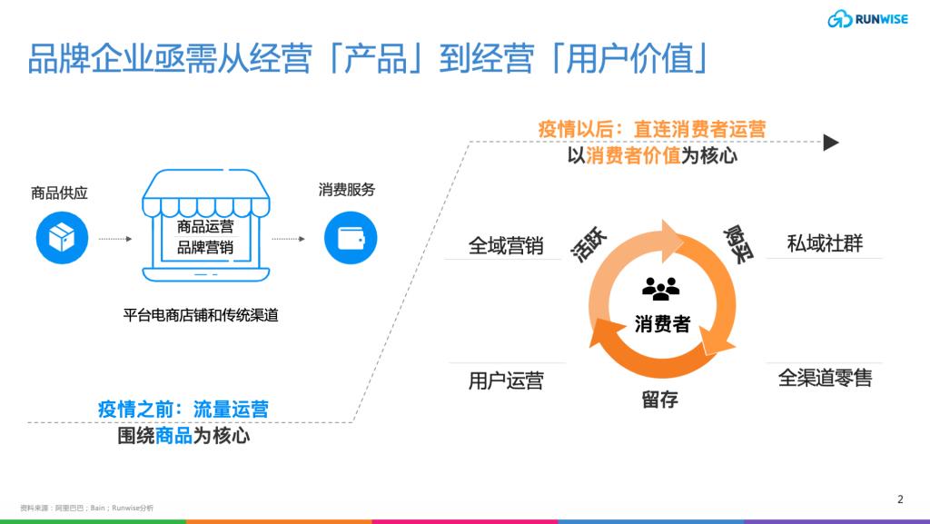 官网 DTC 营销页 slides2