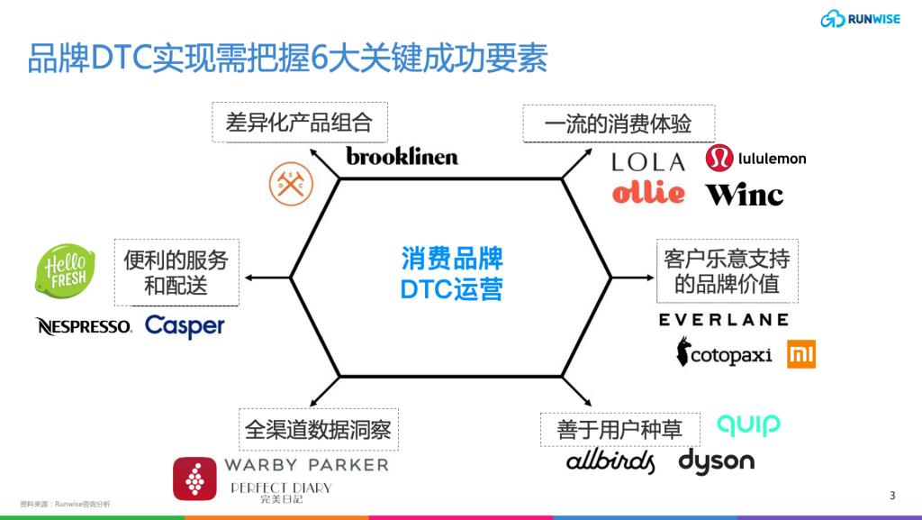 官网 DTC 营销页 slides3