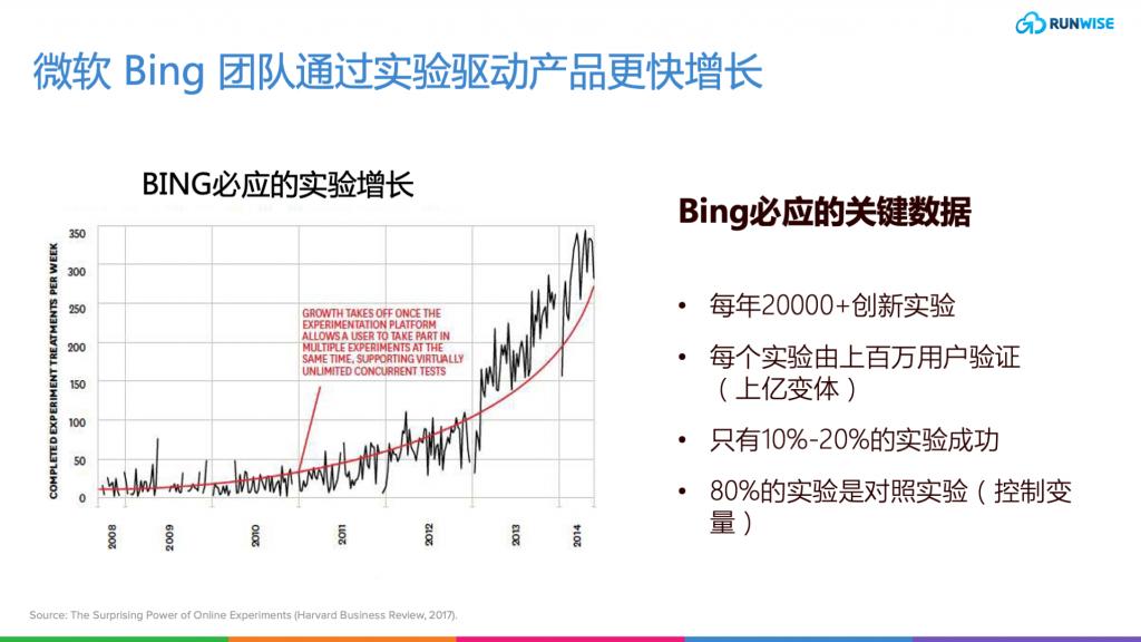 Bing实验驱动产品