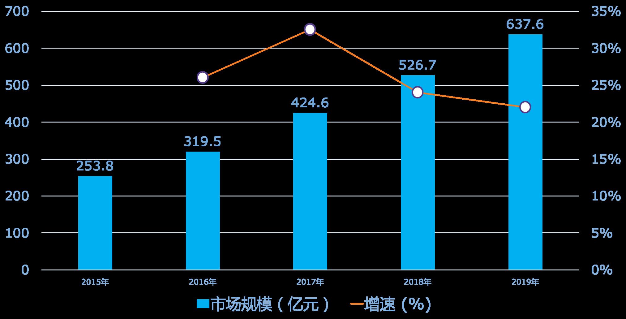 DTC趋势-70893-华经产业数据