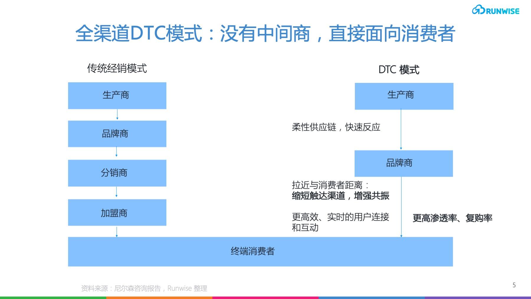 DTC趋势-70893-DTC定义