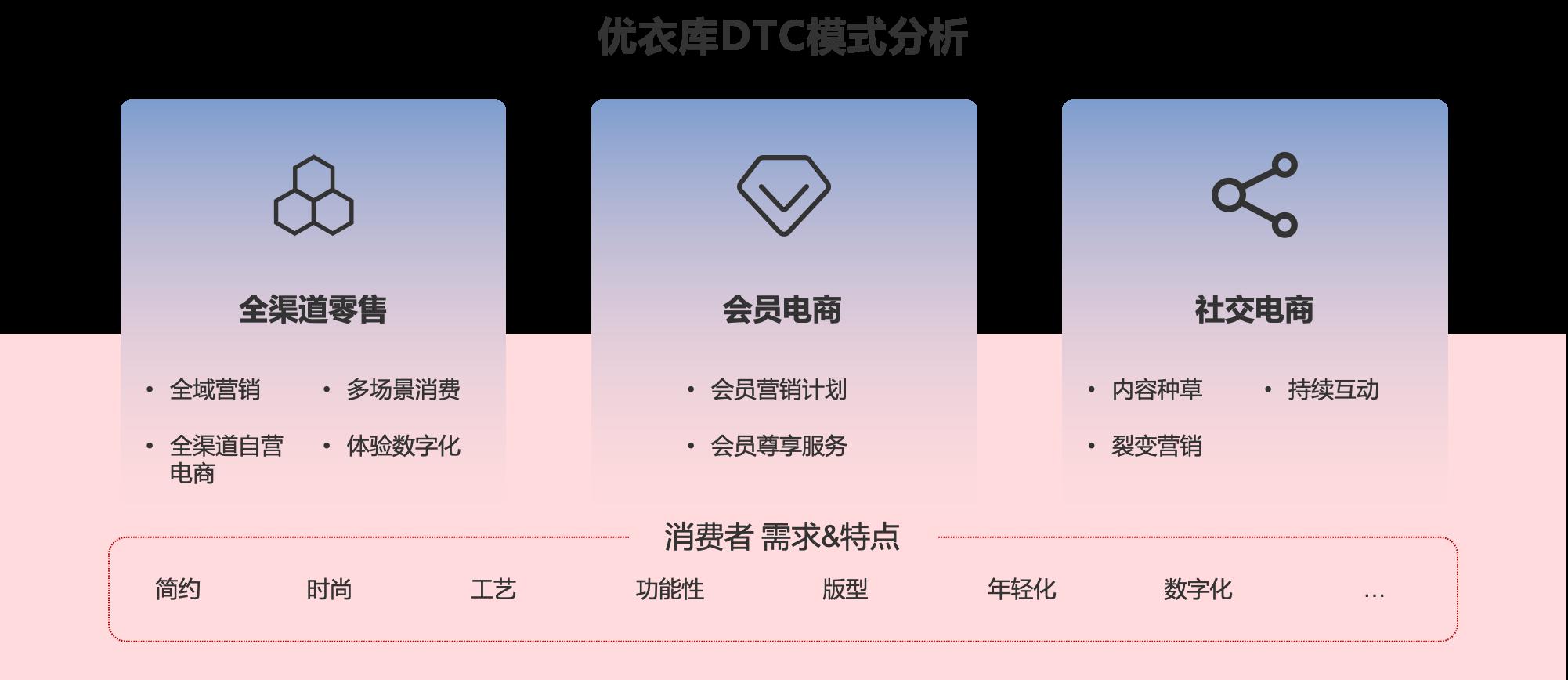 优衣库DTC模式分析