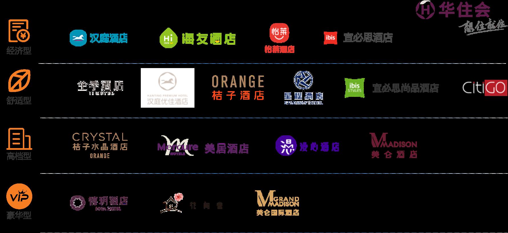 华住品牌矩阵