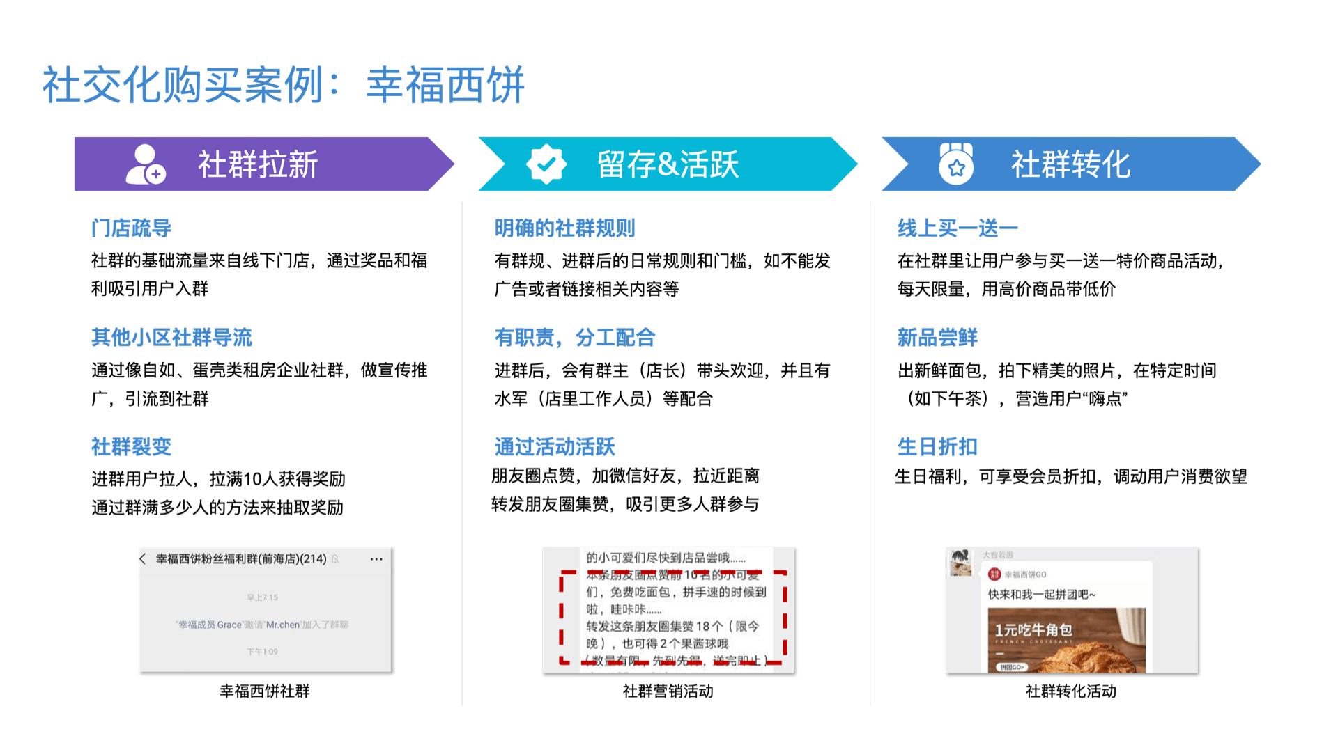 社交电商-社交化购买-幸福西饼