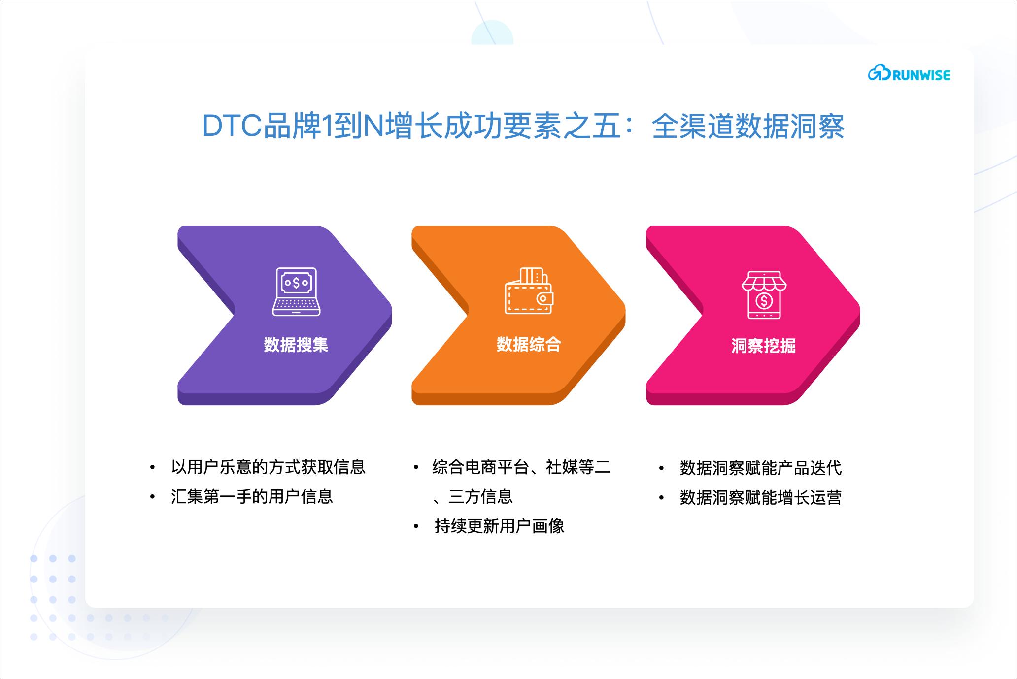 DTC品牌增长创新-全渠道数据洞察