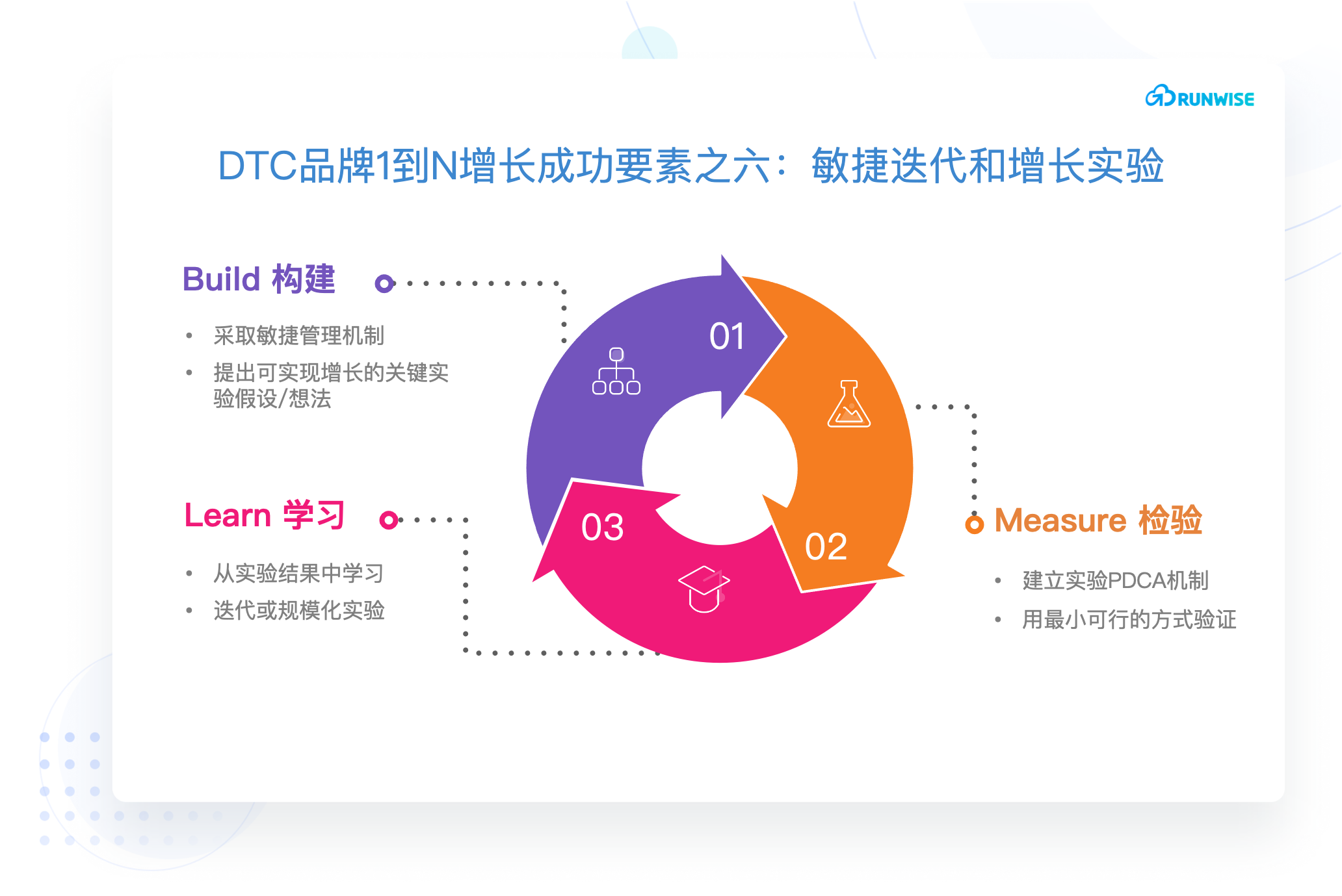 DTC品牌增长创新-敏捷迭代和增长实验