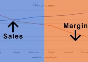"""改善快消品公司""""高增长,低利润""""电子商务困境的三个优先杠杆"""