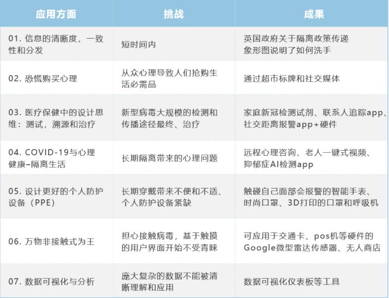 应对新冠的服务设计(下)
