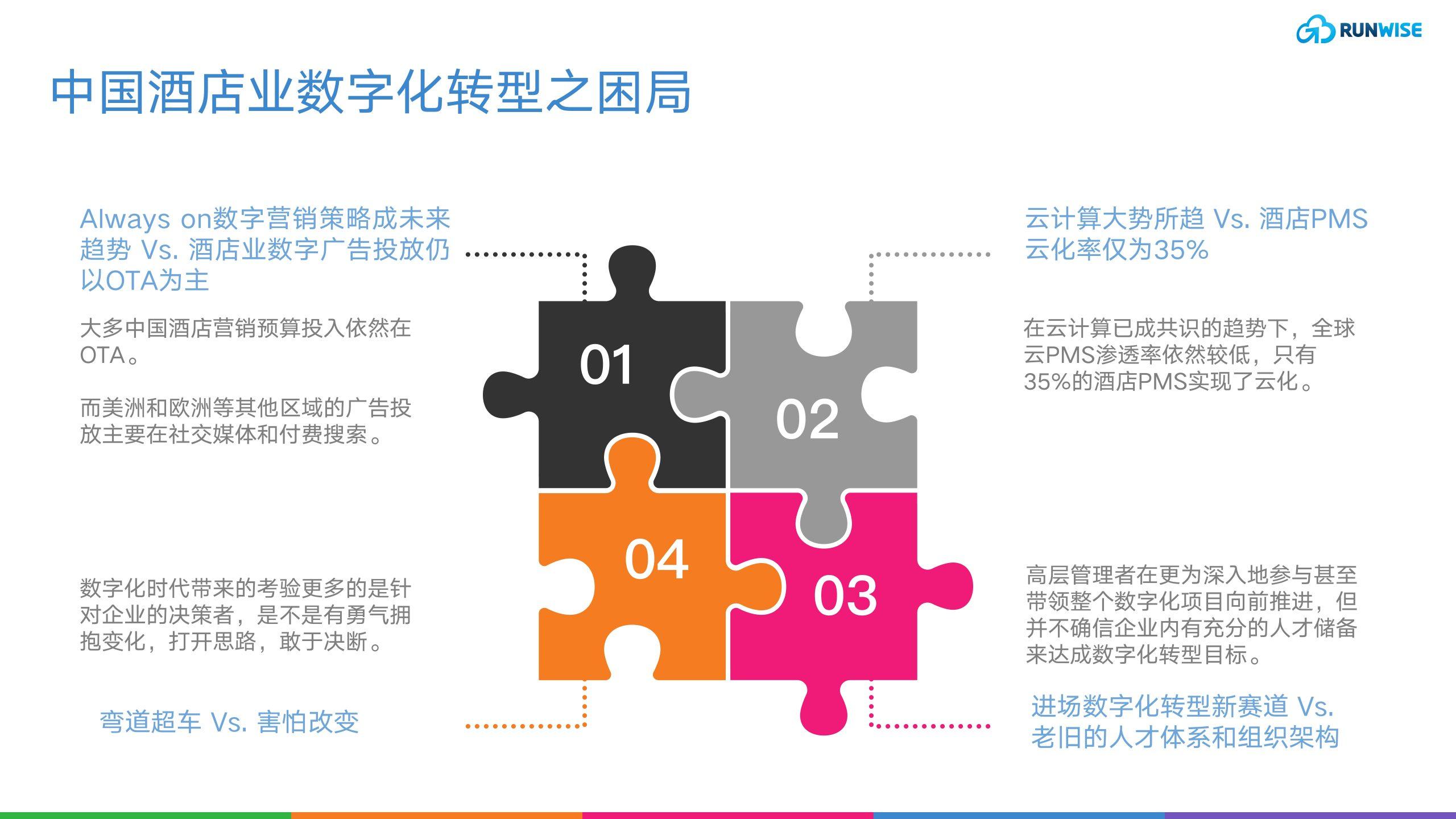 中国酒店业数字化转型困局