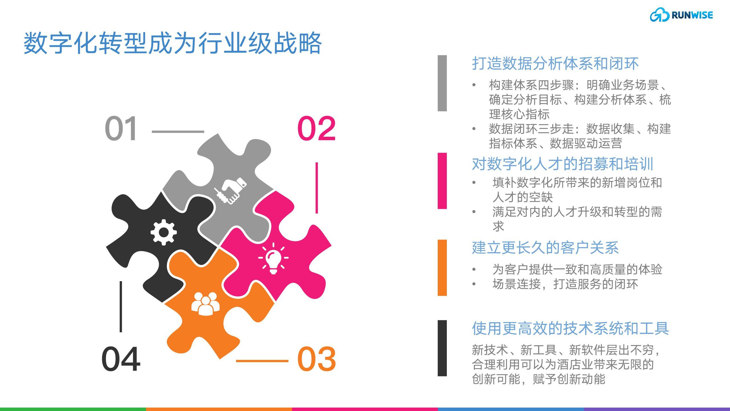 数字化转型成为行业级战略