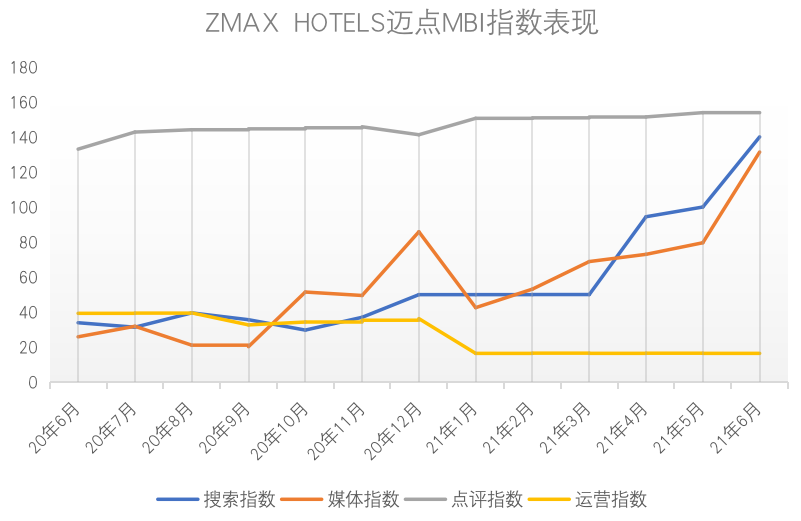 酒店体验经济