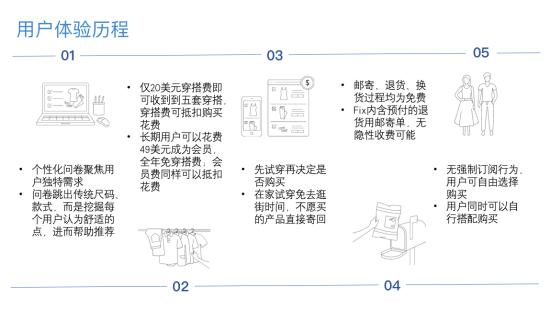 订阅模式电商图片4